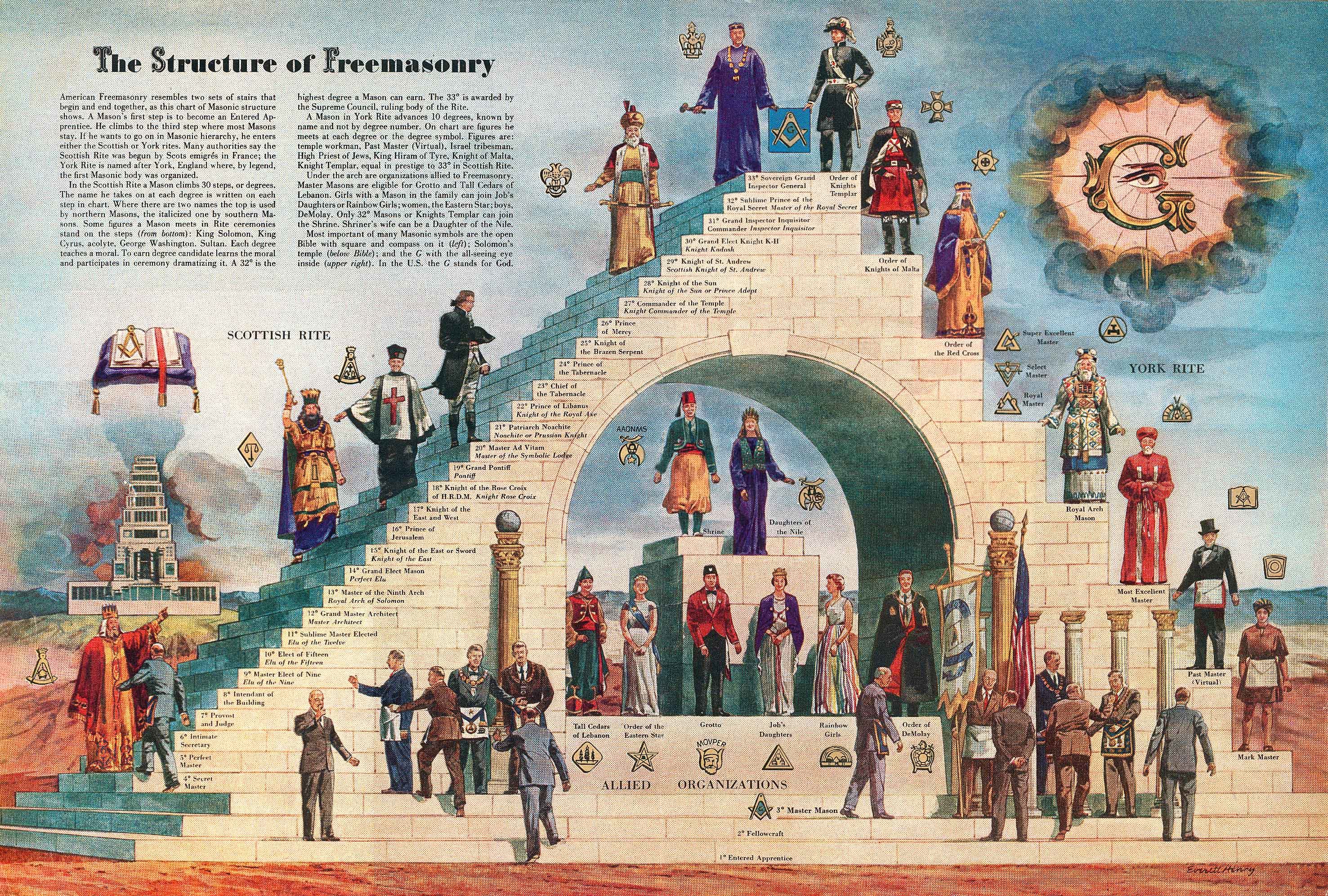 Knights Templar Degree Masonic Initiation