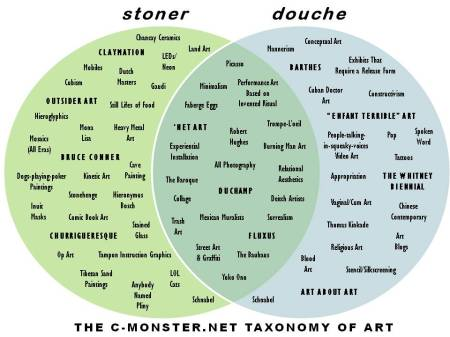 The C-Monster.net Taxonomy of Art